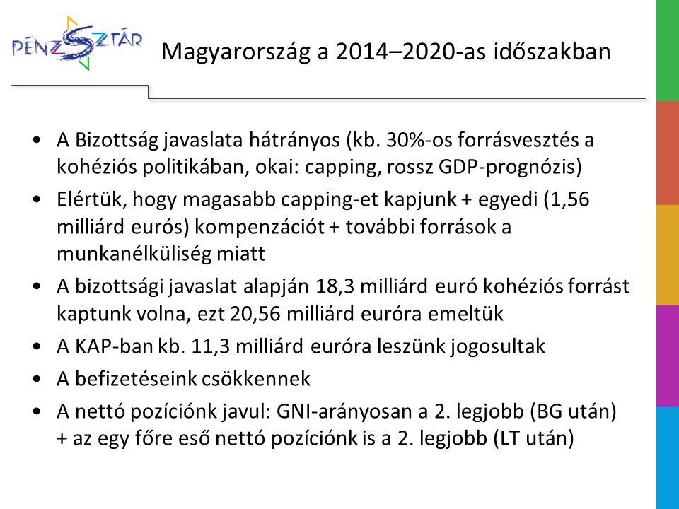 (Mrd euróban, 2011-es áron) Magyarország allokációja a 7 éves keretből (kötelezettségvállalások) 2007-2013 2014-2020 EB javaslatMegállapodás 1a.