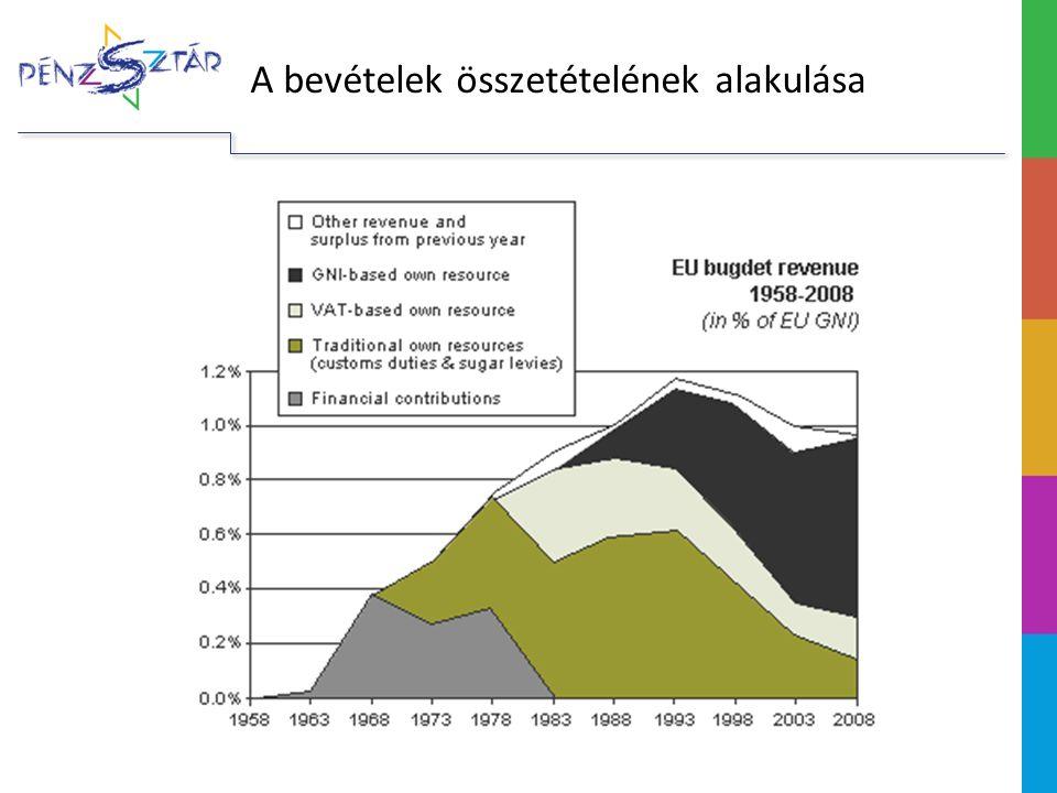 A költségvetés fejlődése A két Delors-csomag (1988–1992; 1993–1999) A GNI-alapú forrás bevezetése → stabil, kiszámítható bevételek Lehetővé tette a közös politikák fejlődését 1988: a regionális politika reformja: az akkori új tagállamok régiói számára nagyvonalú támogatások 1992: a közös agrárpolitika reformja a közös célok finanszírozási igénye határozta meg a kiadási szintet