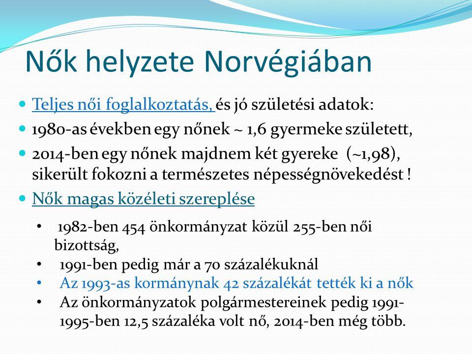 Nők helyzete Norvégiában Teljes női foglalkoztatás, és jó születési adatok: 1980-as években egy nőnek ~ 1,6 gyermeke született, 2014-ben egy nőnek maj