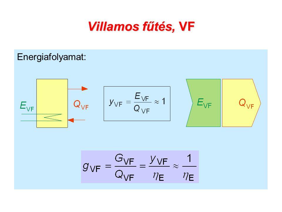 Villamos fűtés, VF Energiafolyamat: