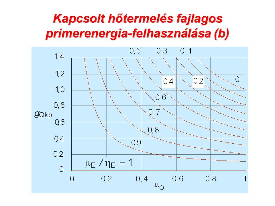 Kapcsolt hőtermelés fajlagos primerenergia-felhasználása (b)