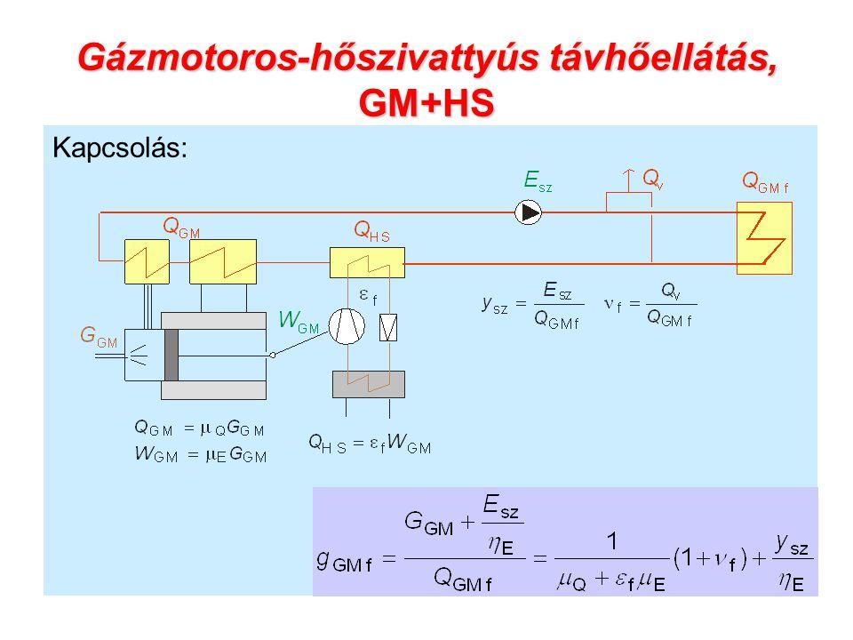 Gázmotoros-hőszivattyús távhőellátás, GM+HS Kapcsolás: