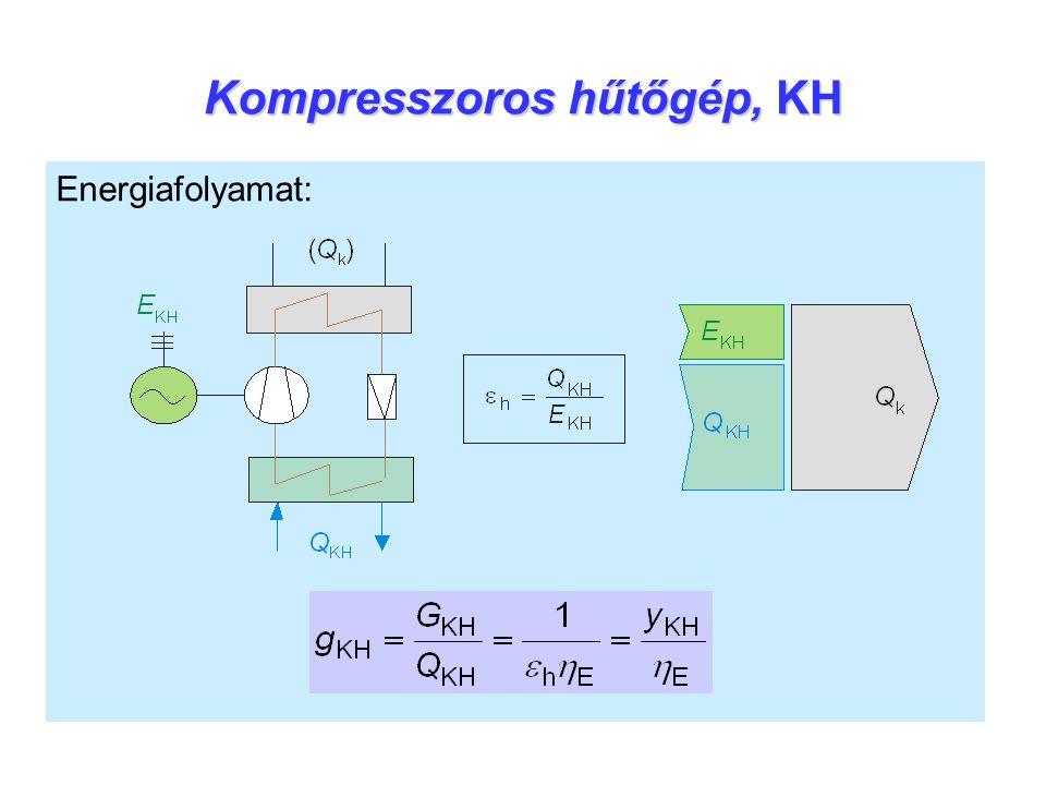 Kompresszoros hűtőgép, KH Energiafolyamat: