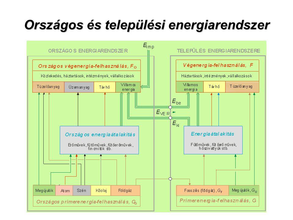 Országos és települési energiarendszer