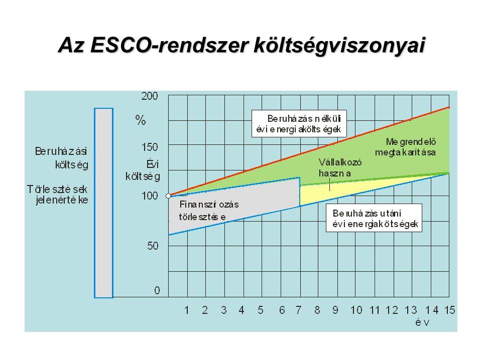 Az ESCO-rendszer költségviszonyai