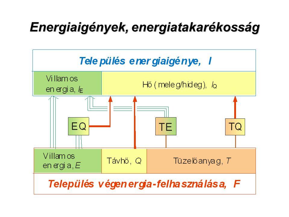 A település energiaigénye (hasznos energia) A település végenergia-felhasználása A település energiafelhasználásának hatásfoka