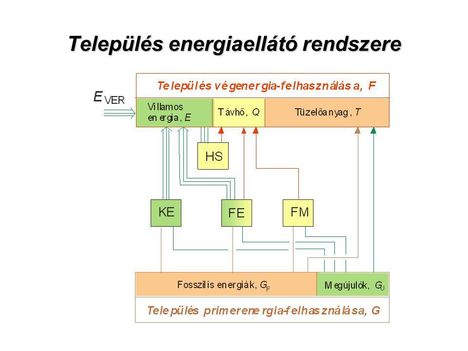 Település energiaellátó rendszere
