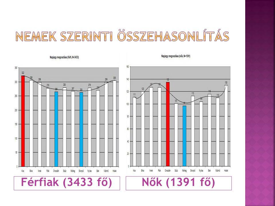 Férfiak (3433 fő)Nők (1391 fő)