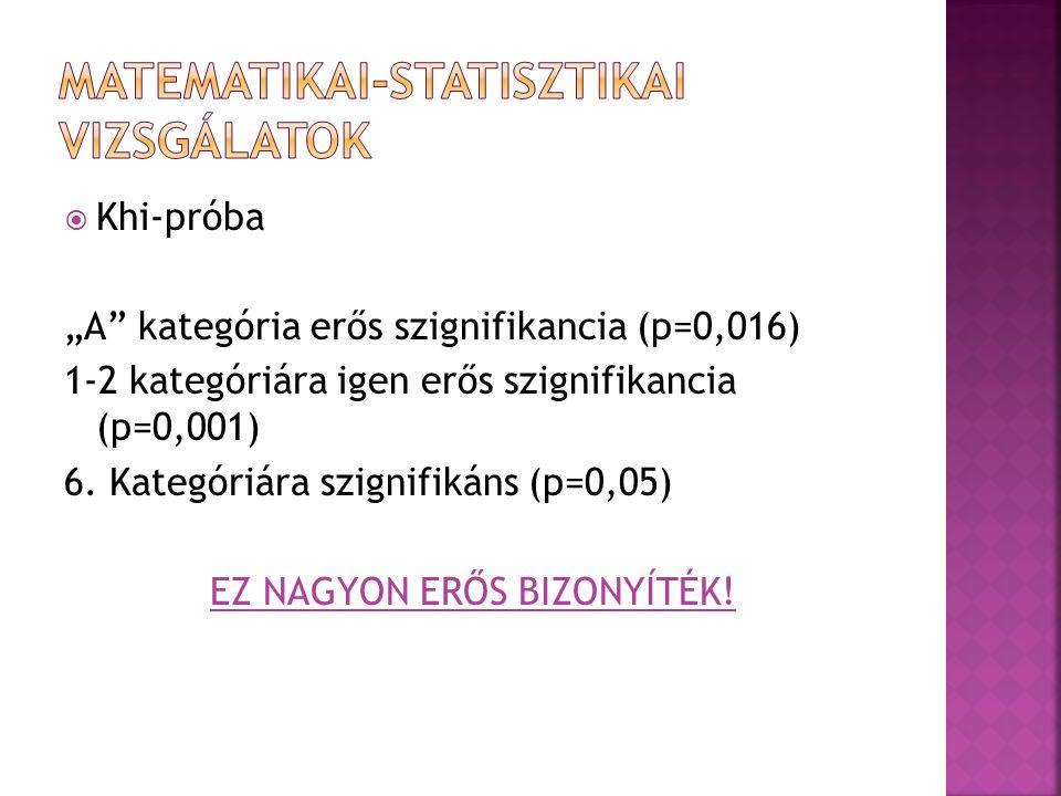 """ Khi-próba """"A kategória erős szignifikancia (p=0,016) 1-2 kategóriára igen erős szignifikancia (p=0,001) 6."""
