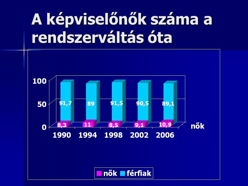 A képviselőnők száma a rendszerváltás óta