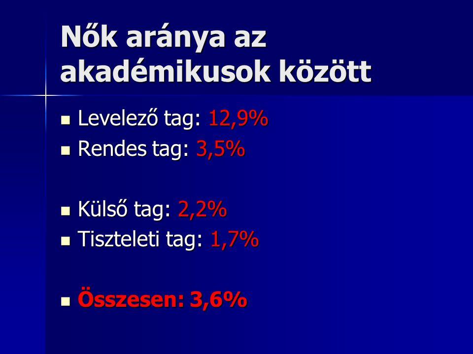 A képviselőnők száma a helyi politikában, 2002