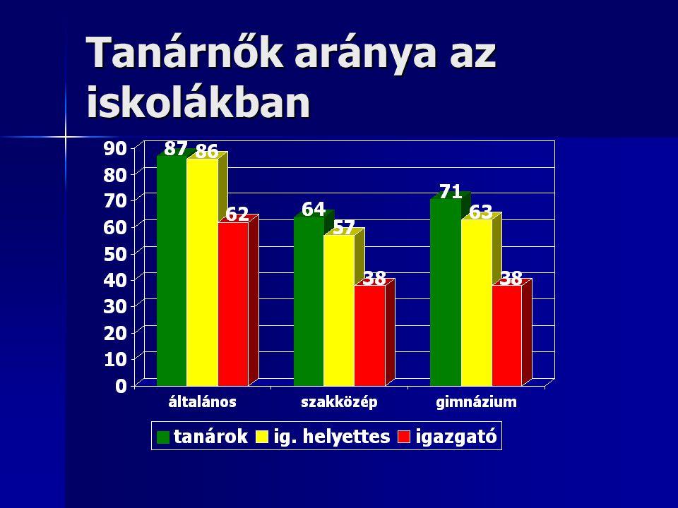 Tanárnők aránya az iskolákban