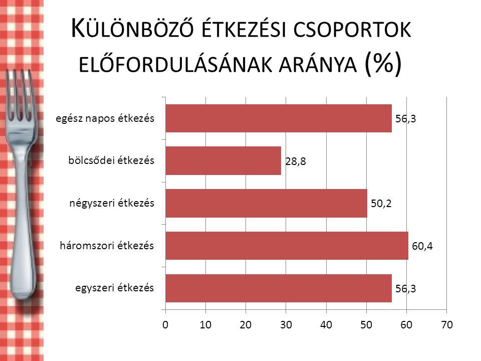 K ÜLÖNBÖZŐ ÉTKEZÉSI CSOPORTOK ELŐFORDULÁSÁNAK ARÁNYA (%)
