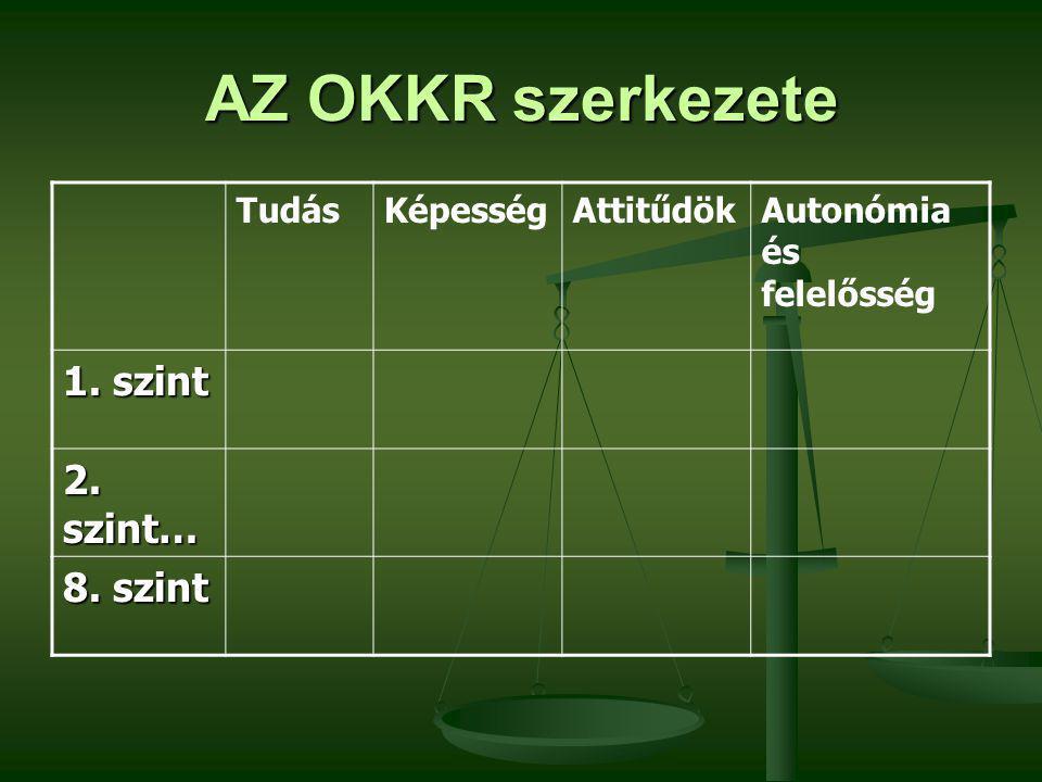 AZ OKKR szerkezete TudásKépességAttitűdökAutonómia és felelősség 1. szint 2. szint… 8. szint