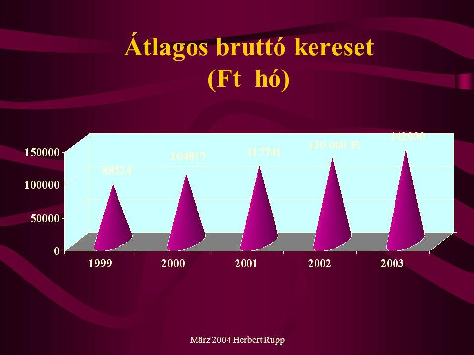 März 2004 Herbert Rupp Átlagos bruttó kereset (Ft hó)