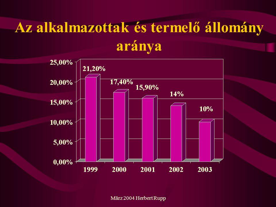 März 2004 Herbert Rupp Hosszabb távú tendenciák vállalatok száma folyamatosan emelkedik bővülő dolgozói állomány folyamatos beruházások az iparágban egyszerűbb termékektől az összetettek felé folyamatos technológiai fejlesztés a betanított tevékenység aránya csökken a magyar vállalatok egyre nagyobb részt vállalnak a fejlesztési tevékenységből