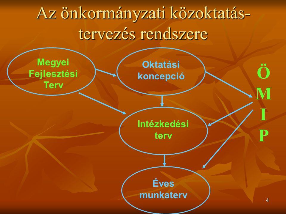 4 Megyei Fejlesztési Terv Oktatási koncepció Intézkedési terv Éves munkaterv ÖMIPÖMIP Az önkormányzati közoktatás- tervezés rendszere
