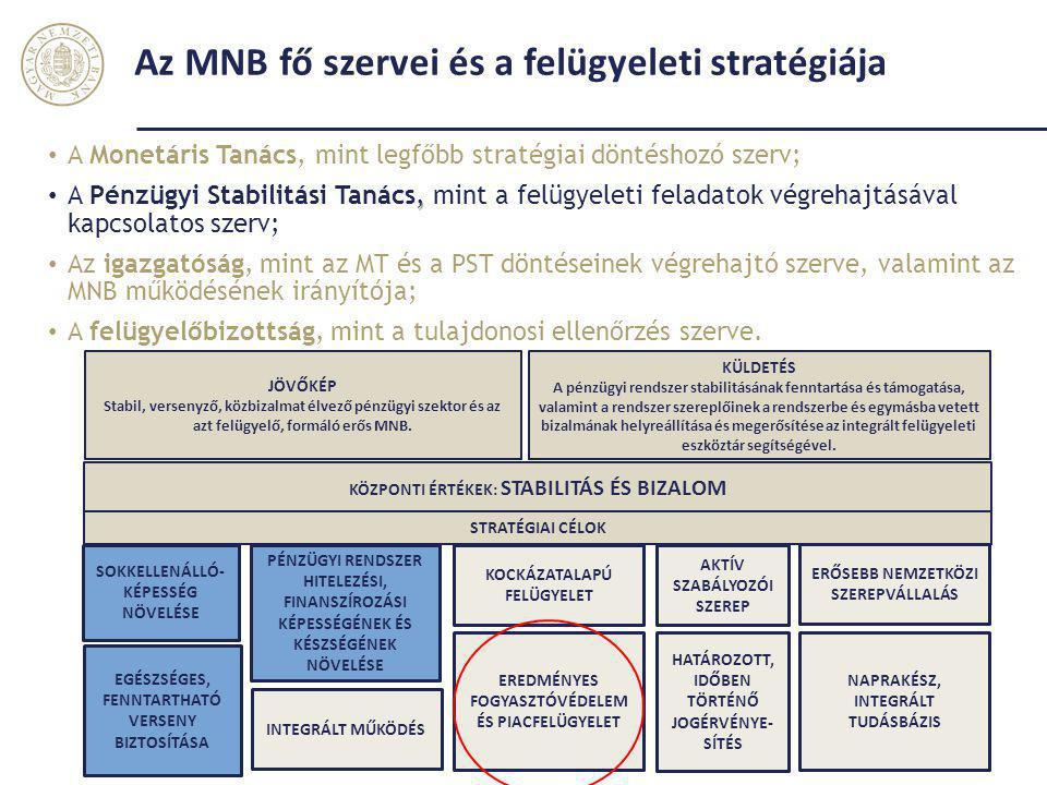 Az MNB fő szervei és a felügyeleti stratégiája Magyar Nemzeti Bank 3 A Monetáris Tanács, mint legfőbb stratégiai döntéshozó szerv;, A Pénzügyi Stabili