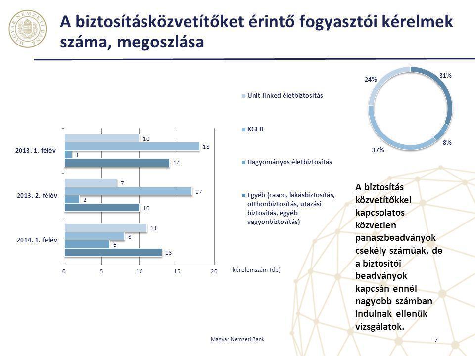 A biztosításközvetítőket érintő fogyasztói kérelmek száma, megoszlása 7 Magyar Nemzeti Bank A biztosítás közvetítőkkel kapcsolatos közvetlen panaszbea