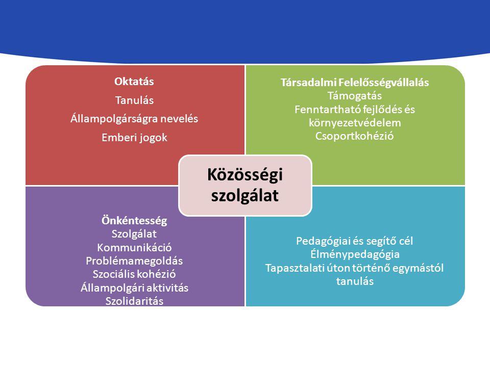 Oktatás Tanulás Állampolgárságra nevelés Emberi jogok Társadalmi Felelősségvállalás Támogatás Fenntartható fejlődés és környezetvédelem Csoportkohézió Önkéntesség Szolgálat Kommunikáció Problémamegoldás Szociális kohézió Állampolgári aktivitás Szolidaritás Pedagógiai és segítő cél Élménypedagógia Tapasztalati úton történő egymástól tanulás Közösségi szolgálat