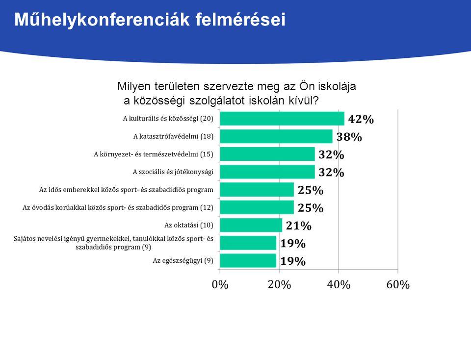 Műhelykonferenciák felmérései Milyen területen szervezte meg az Ön iskolája a közösségi szolgálatot iskolán kívül