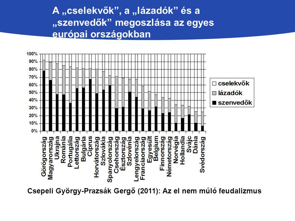 """A """"cselekvők , a """"lázadók és a """"szenvedők megoszlása az egyes európai országokban Csepeli György-Prazsák Gergő (2011): Az el nem múló feudalizmus"""