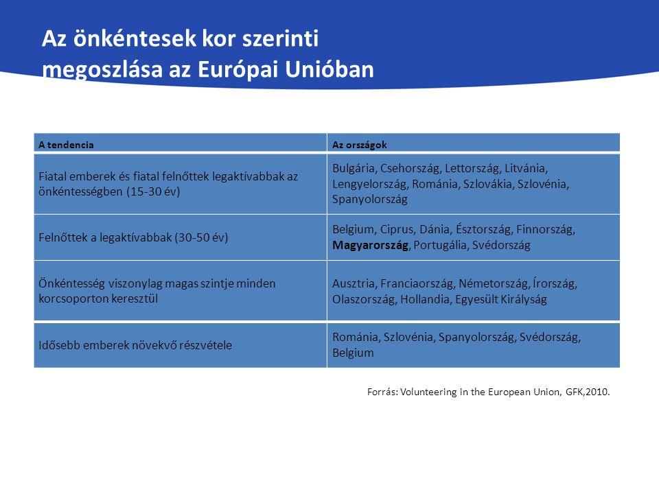 Az önkéntesek kor szerinti megoszlása az Európai Unióban A tendenciaAz országok Fiatal emberek és fiatal felnőttek legaktívabbak az önkéntességben (15-30 év) Bulgária, Csehország, Lettország, Litvánia, Lengyelország, Románia, Szlovákia, Szlovénia, Spanyolország Felnőttek a legaktívabbak (30-50 év) Belgium, Ciprus, Dánia, Észtország, Finnország, Magyarország, Portugália, Svédország Önkéntesség viszonylag magas szintje minden korcsoporton keresztül Ausztria, Franciaország, Németország, Írország, Olaszország, Hollandia, Egyesült Királyság Idősebb emberek növekvő részvétele Románia, Szlovénia, Spanyolország, Svédország, Belgium Forrás: Volunteering in the European Union, GFK,2010.