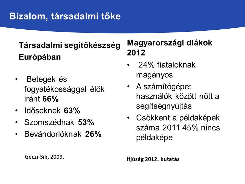Bizalom, társadalmi tőke Társadalmi segítőkészség Európában Magyarországi diákok 2012 24% fiataloknak magányos A számítógépet használók között nőtt a segítségnyújtás Csökkent a példaképek száma 2011 45% nincs példaképe Ifjúság 2012.