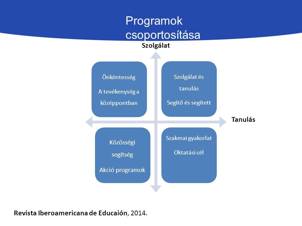 Programok csoportosítása Revista Iberoamericana de Educaión, 2014.