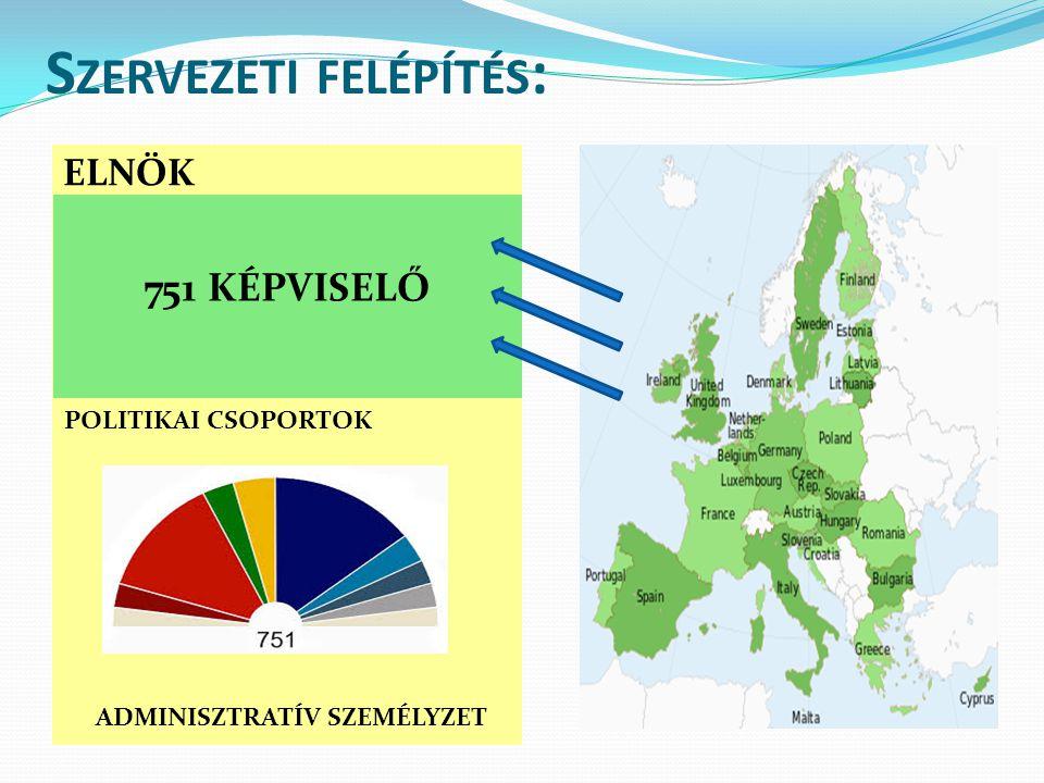 S ZERVEZETI FELÉPÍTÉS : ELNÖK 751 KÉPVISELŐ POLITIKAI CSOPORTOK ADMINISZTRATÍV SZEMÉLYZET