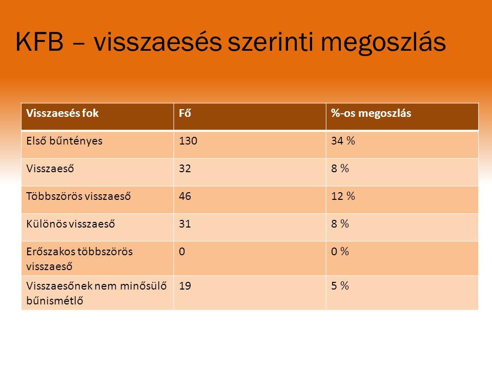 KFB – visszaesés szerinti megoszlás Visszaesés fokFő%-os megoszlás Első bűntényes13034 % Visszaeső328 % Többszörös visszaeső4612 % Különös visszaeső31