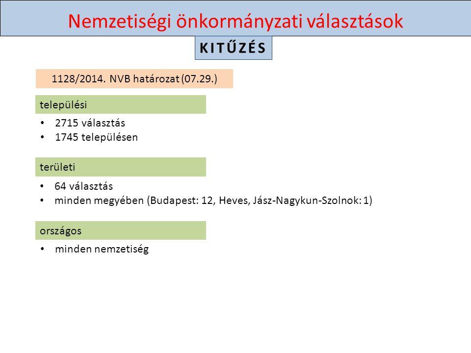 Nemzetiségi önkormányzati választások VÁLASZTÓJOG aktív választójogpasszív választójog magyarországi lakcím magyar vagy uniós állampolgár bevándorolt, letelepedett, menekült nagykorú nincs közügyektől eltiltva, gondnokolt nincs kizárva regisztrációs kérelmét szeptember 26-ig benyújtotta nemzetiségi névjegyzékbe véve az ajánlóív-igénylés (A6) rögzítéséig / SZ5 rögzítéséig nem tölti szabadságvesztését, kényszergyógykezelését