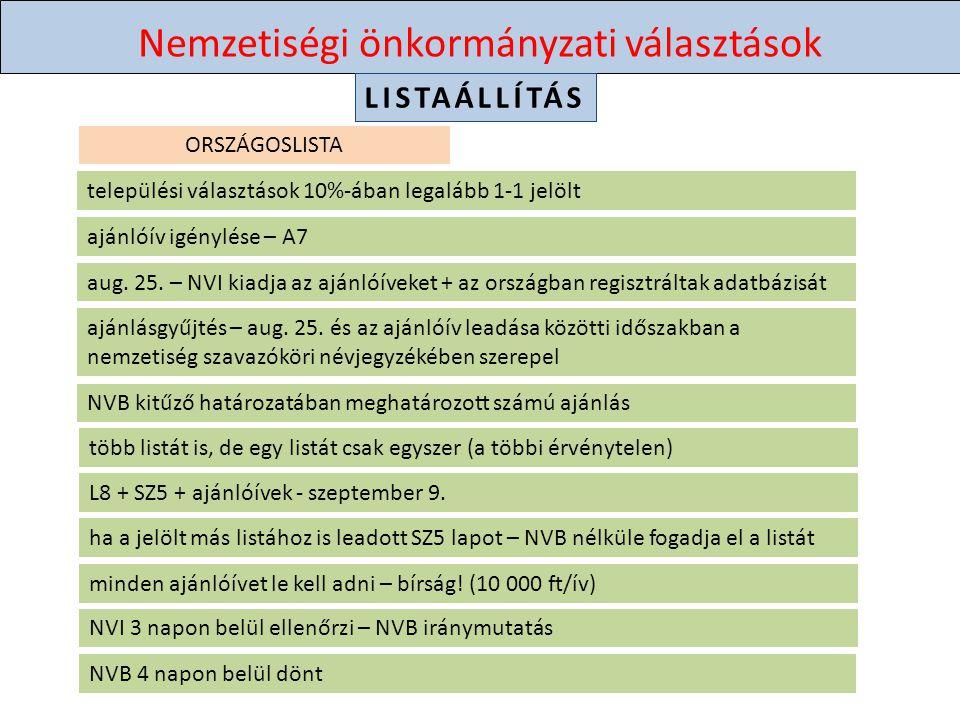 Nemzetiségi önkormányzati választások LISTAÁLLÍTÁS ajánlóív igénylése – A7 ajánlásgyűjtés – aug.