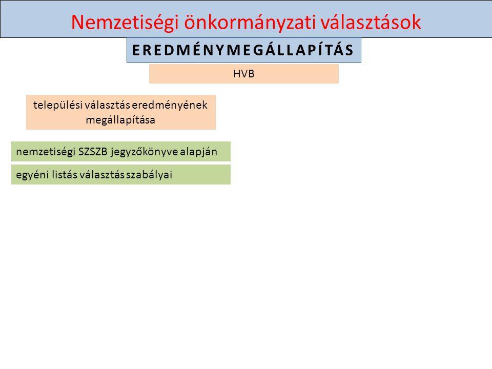 Nemzetiségi önkormányzati választások EREDMÉNYMEGÁLLAPÍTÁS HVB települési választás eredményének megállapítása nemzetiségi SZSZB jegyzőkönyve alapján egyéni listás választás szabályai