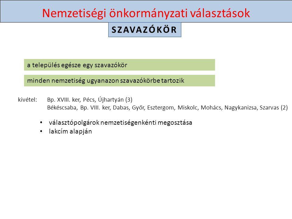 Nemzetiségi önkormányzati választások VÁLASZTÁSI BIZOTTSÁGOK SZSZB csak ha van kitűzött települési választás 5 választott tag + póttagok bevonása 900 vp.