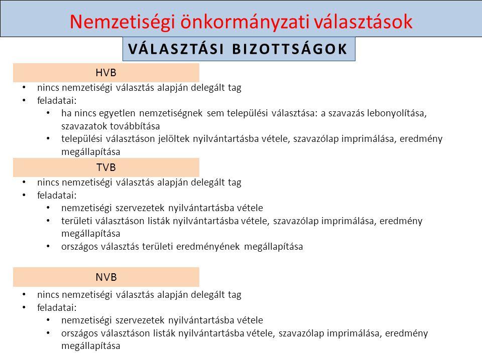 Nemzetiségi önkormányzati választások VÁLASZTÁSI BIZOTTSÁGOK HVB nincs nemzetiségi választás alapján delegált tag feladatai: ha nincs egyetlen nemzetiségnek sem települési választása: a szavazás lebonyolítása, szavazatok továbbítása települési választáson jelöltek nyilvántartásba vétele, szavazólap imprimálása, eredmény megállapítása TVB nincs nemzetiségi választás alapján delegált tag feladatai: nemzetiségi szervezetek nyilvántartásba vétele területi választáson listák nyilvántartásba vétele, szavazólap imprimálása, eredmény megállapítása országos választás területi eredményének megállapítása NVB nincs nemzetiségi választás alapján delegált tag feladatai: nemzetiségi szervezetek nyilvántartásba vétele országos választáson listák nyilvántartásba vétele, szavazólap imprimálása, eredmény megállapítása