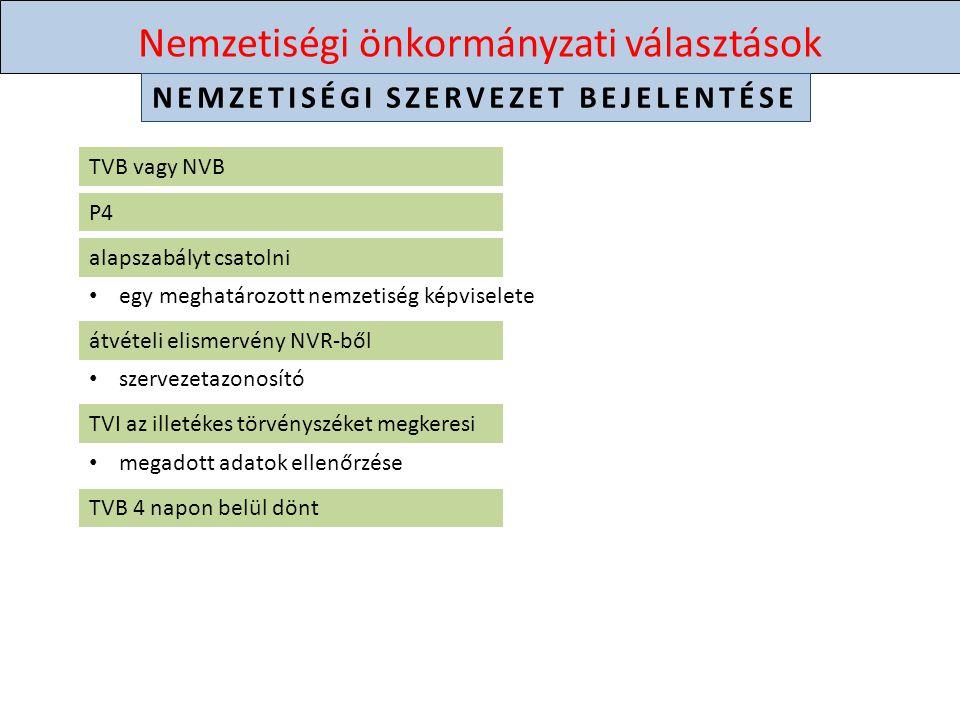 Nemzetiségi önkormányzati választások JELÖLTÁLLÍTÁS ajánlóív igénylése – A6 ajánlásgyűjtés – aug.