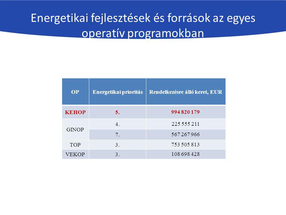 Energetikai fejlesztések és források az egyes operatív programokban OPEnergetikai prioritásRendelkezésre álló keret, EUR KEHOP5.994 820 179 GINOP 4.225 555 211 7.567 267 966 TOP3.753 505 813 VEKOP3.108 698 428