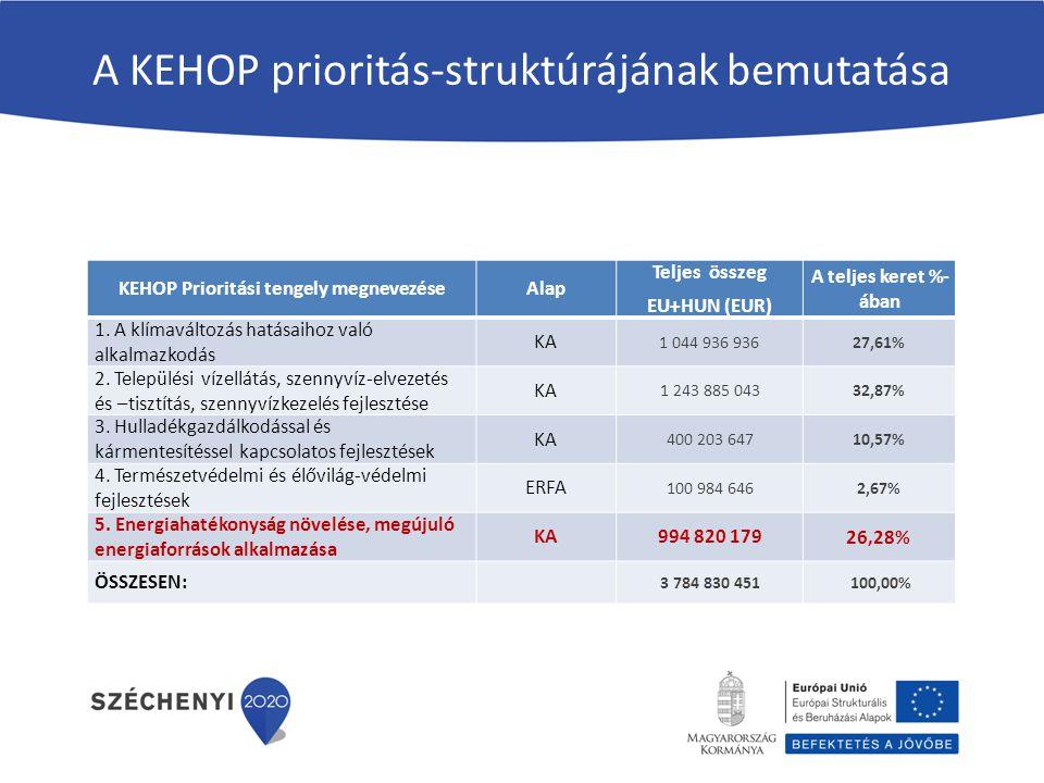 A KEHOP prioritás-struktúrájának bemutatása KEHOP Prioritási tengely megnevezéseAlap Teljes összeg EU+HUN (EUR) A teljes keret %- ában 1.