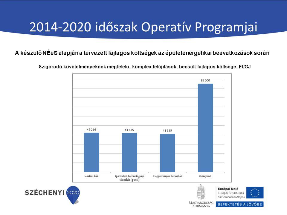 2014-2020 időszak Operatív Programjai A készülő NÉeS alapján a tervezett fajlagos költségek az épületenergetikai beavatkozások során Szigorodó követelményeknek megfelelő, komplex felújítások, becsült fajlagos költsége, Ft/GJ