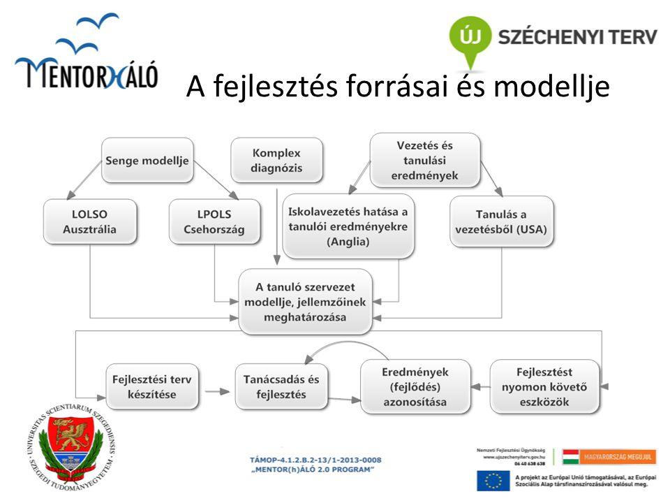 A fejlesztés forrásai és modellje