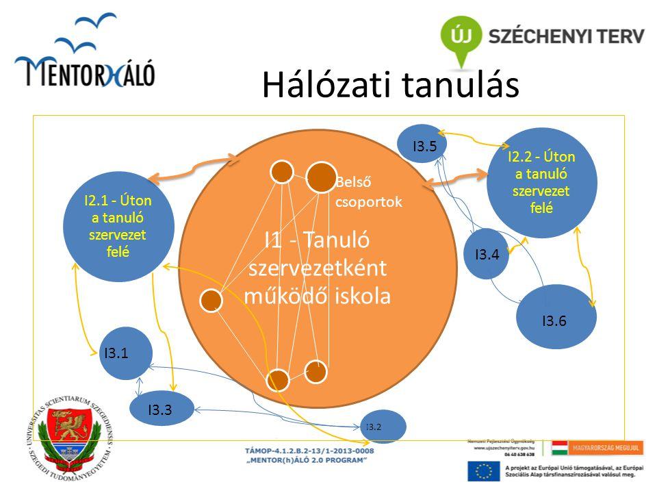 Hálózati tanulás I1 - Tanuló szervezetként működő iskola I2.1 - Úton a tanuló szervezet felé I2.2 - Úton a tanuló szervezet felé Belső csoportok I3.1