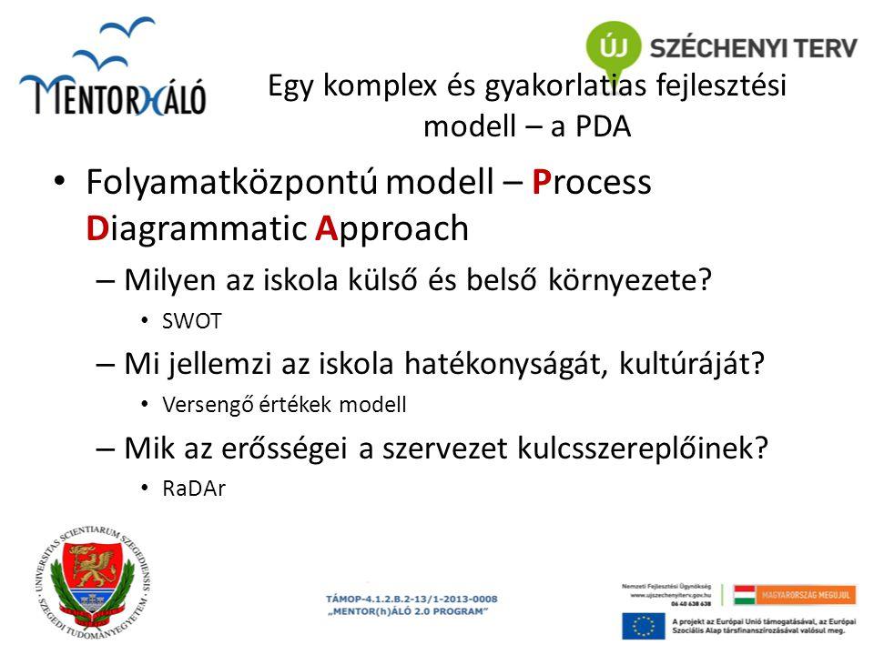 Egy komplex és gyakorlatias fejlesztési modell – a PDA Folyamatközpontú modell – Process Diagrammatic Approach – Milyen az iskola külső és belső körny