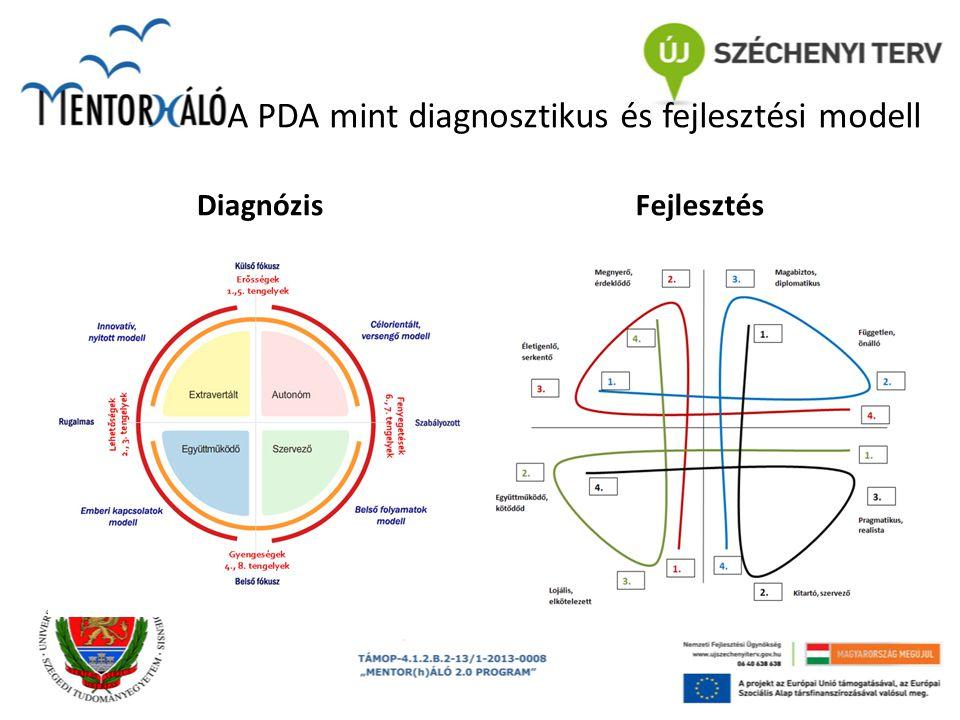 A PDA mint diagnosztikus és fejlesztési modell DiagnózisFejlesztés