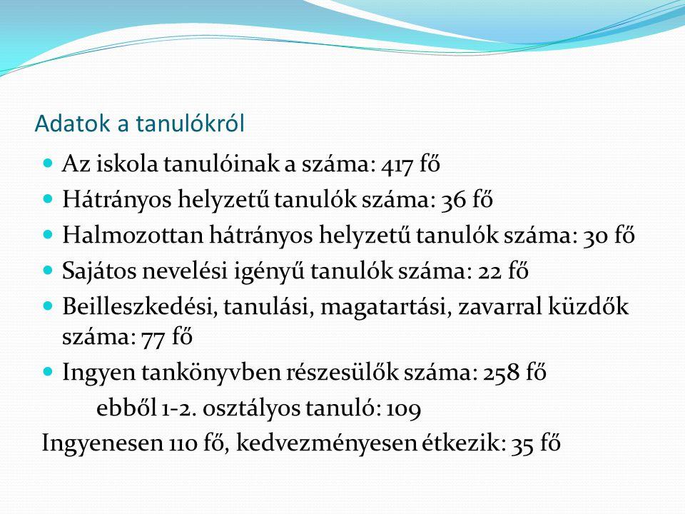 Adatok a tanulókról Az iskola tanulóinak a száma: 417 fő Hátrányos helyzetű tanulók száma: 36 fő Halmozottan hátrányos helyzetű tanulók száma: 30 fő S