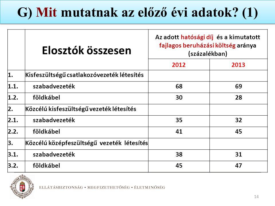 G) Mit mutatnak az előző évi adatok? (1) 14 Elosztók összesen Az adott hatósági díj és a kimutatott fajlagos beruházási költség aránya (százalékban) 2