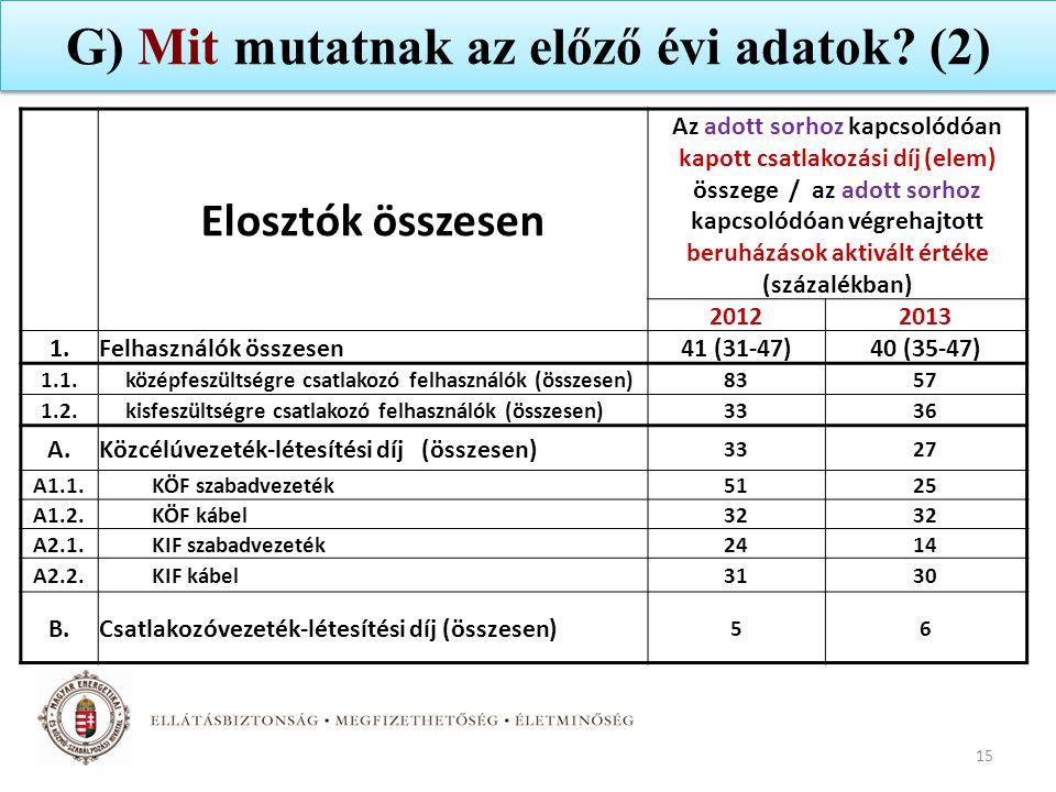 G) Mit mutatnak az előző évi adatok? (2) 15 Elosztók összesen Az adott sorhoz kapcsolódóan kapott csatlakozási díj (elem) összege / az adott sorhoz ka