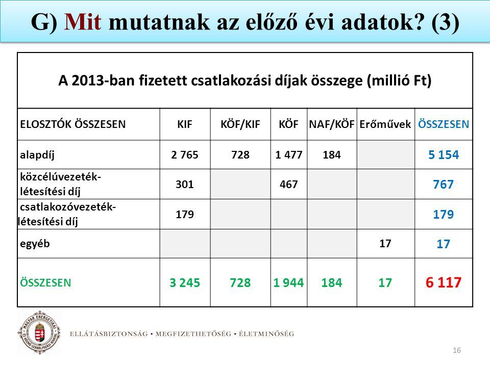 G) Mit mutatnak az előző évi adatok? (3) 16 A 2013-ban fizetett csatlakozási díjak összege (millió Ft) ELOSZTÓK ÖSSZESEN KIFKÖF/KIFKÖFNAF/KÖFErőművekÖ