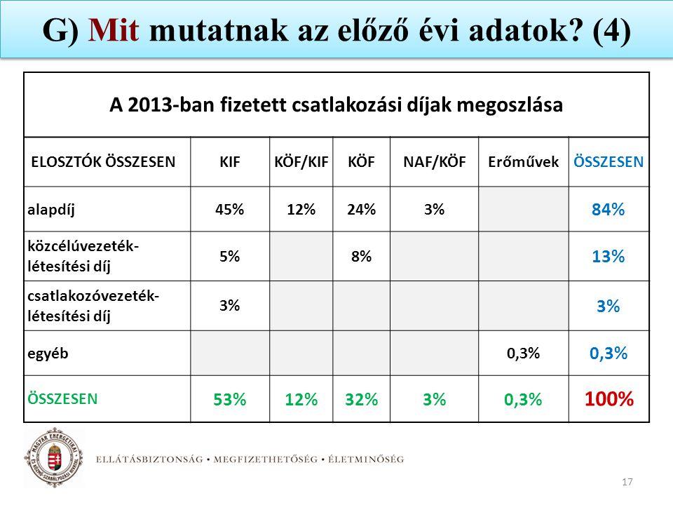 G) Mit mutatnak az előző évi adatok? (4) 17 A 2013-ban fizetett csatlakozási díjak megoszlása ELOSZTÓK ÖSSZESEN KIFKÖF/KIFKÖFNAF/KÖFErőművekÖSSZESEN a