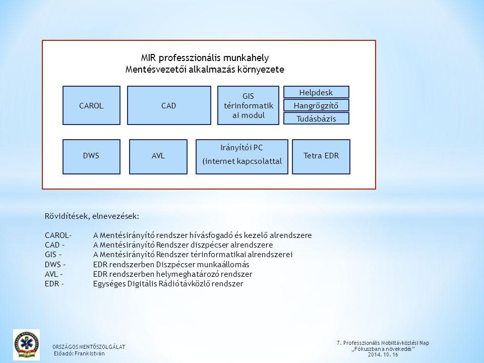 """7.Professzionális Mobiltávközlési Nap """"Fókuszban a növekedés 2014."""